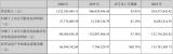 华中数控发布的2020年年度报告显示,实现营业收入13.22亿元