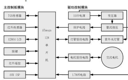 基于单片机的空气净化器控制系统设计与实现