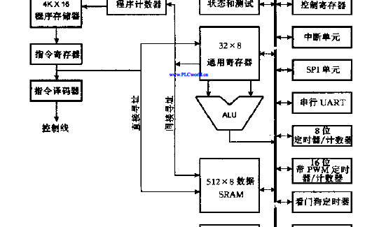 AVR单片机系统结构、开发工具及指令资源