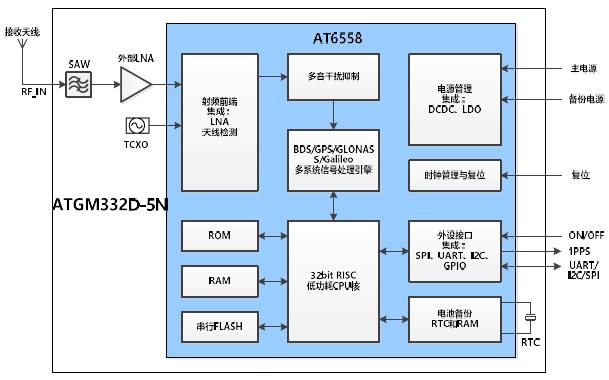 BDS/GNSS全星座定位导航模块芯片ATGM332D-5N