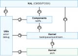 芯来科技RISC-V处理器将支持鸿蒙LiteOS-M内核