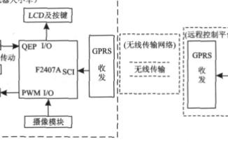 基于F2407A和TMS320LF2407A芯片实现远程控制移动机器人系统的设计