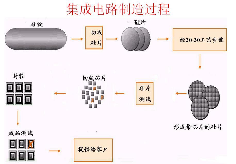 MEMS工艺——半导体制造技术