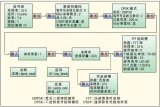软件无线电技术中的关键技术——软件无线电的架构