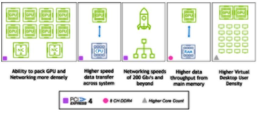 NVIDIA赋能的系统迎来新搭档Ice Lake