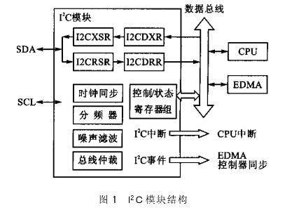 淺談TI系列DSP的I2C模塊配置與應用