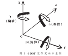 基于超声波测距技术的3-D输入设备的应用方案