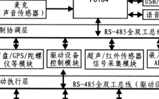 导览机器人控制系统的软硬件设计