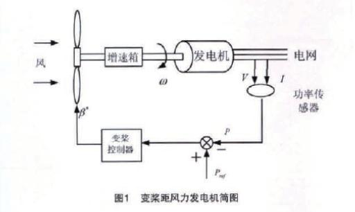 简述欧姆龙PLC的风电机组变桨距系统