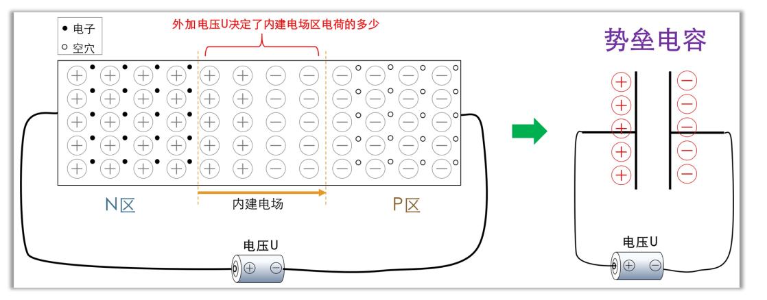 势垒电容和扩散电容详解