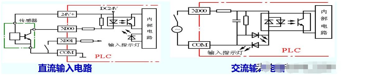 一文详解PLC的结构单元