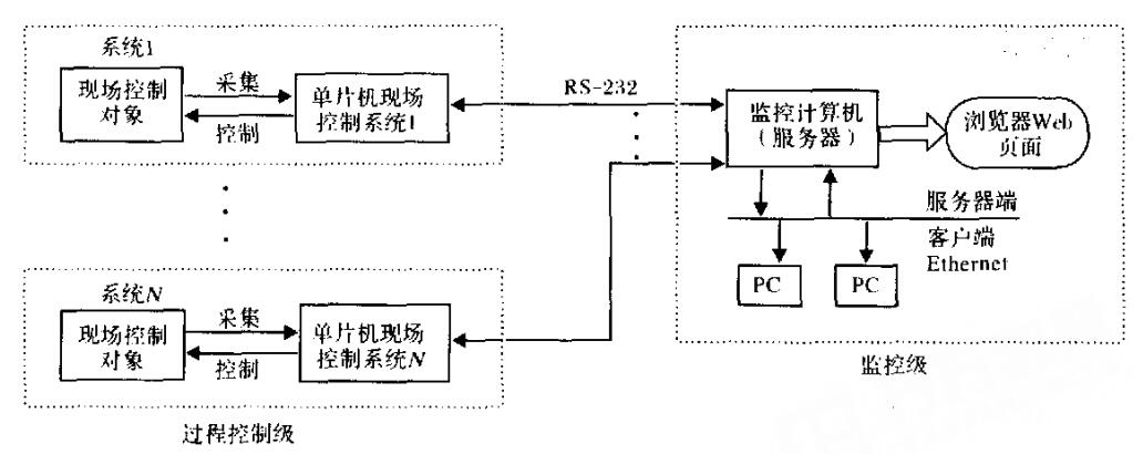 单片机网络控制系统