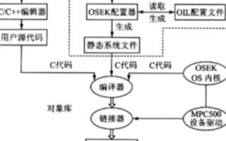 基于OSEK实时操作系统实现OSEK配置器的开发设计