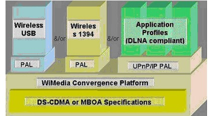 超宽带无线通信技术和应用领域