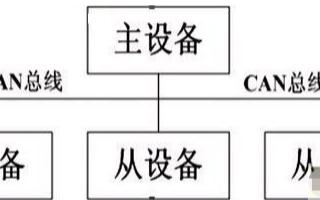 基于CCP协议实现汽车发动机标定系统的应用方案