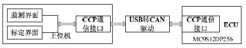 基于MC9S12DP256芯片和μC/OS-II实现CCP软件的设计