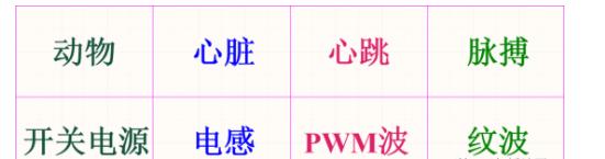 一文详解PWM 想不懂都难!