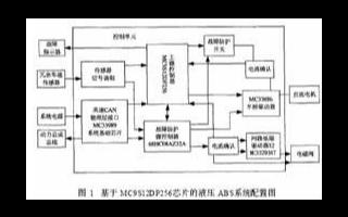 基于MC9S12DP256芯片实现汽车液压ABS系统的应用方案