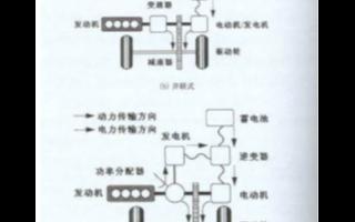 电力电子技术在混合电动汽车中的应用及研究分析