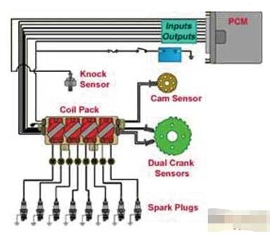发动机的点火测试原理及冷试点火测试波形分析