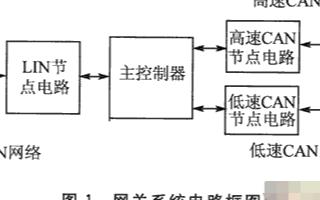 基于AT91SAM7A3芯片和CAN收发器实现CAN/LIN网关的设计