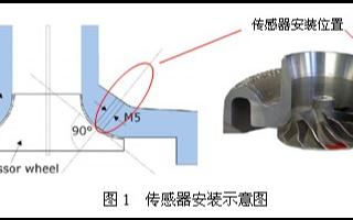 PICOTURN转速测量原理、安装及应用事项