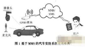 基于多媒体信息服务实现车安防系统的应用方案