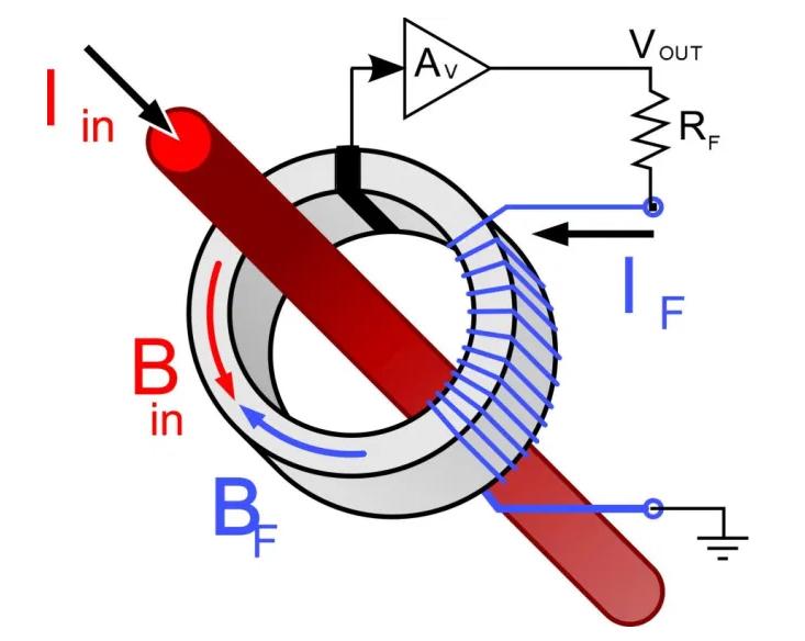 直流电阻分流和霍尔效应的电流监控应用案例分析