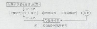 详解DSP的机载伺服控制系统设计
