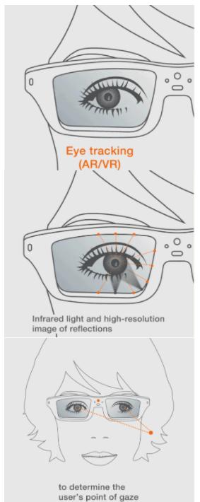 虚拟/增强现实进入关键时间窗,这有2大洞察和5大...