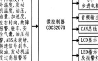 采用CDC3207G和uC/OS一Ⅱ实现汽车仪表盘系统的设计