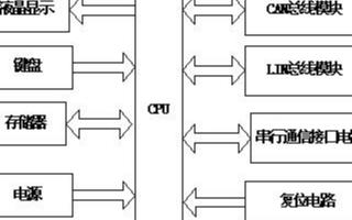 汽车ECU故障诊断仪的设计及应用方案分析