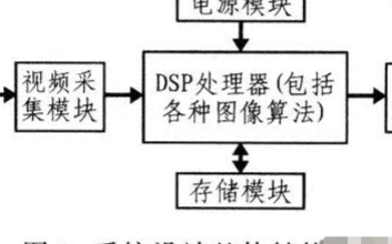 基于定点DSP处理器和CMOS图像传感器实现驾驶疲劳检测系统的设计
