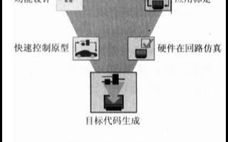 汽车发动机ECU系统的设计及开发流程