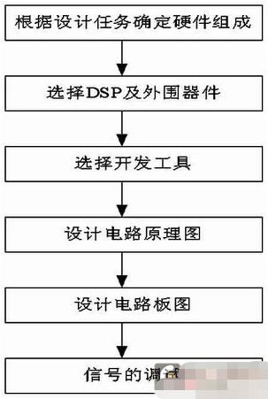 基于DSP芯片TMS320F2812实现噪声主动智能控制系统的应用方案