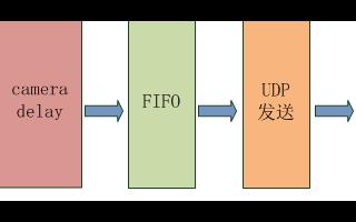 【紫光同創國產FPGA教程】【第二十七章】千兆以太網視頻傳輸實驗