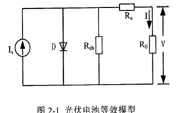 基于DSP控制的家庭型光伏电站设计方案