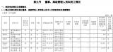 中芯国际发布2020年报,蒋尚年薪测算82万