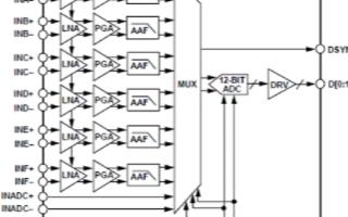 汽車雷達接收模擬前端AD8283的主要特性及應用電路分析