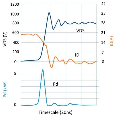 如何充分利用半导体开关技术提高功率转换器?