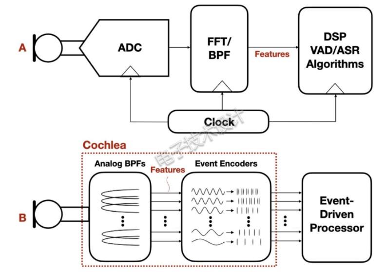 DAS混合模拟电子系统能达到什么样的效率?