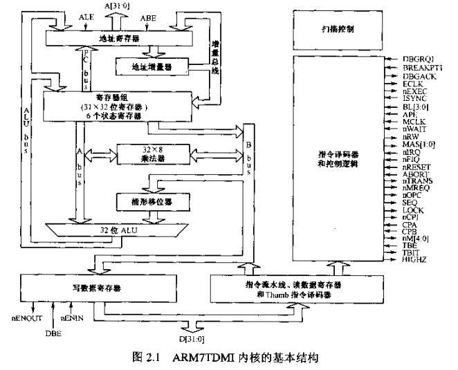 ARM处理器和嵌入式Linux技术综述