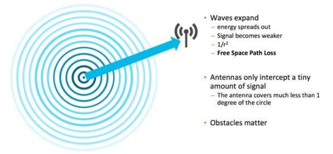 关于RF波中的衰减和自由空间路径损耗