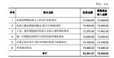 埃斯顿拟非公开发行A股股票,拟募集资金不超过79,500.00万元