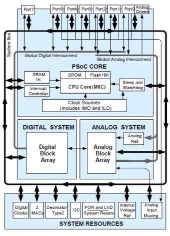 基于CY8C24894 PSoC的超聲波測距系統解決方案