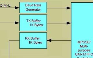 【紫光同创国产FPGA教程】【第二十八章】USB双向测速例程