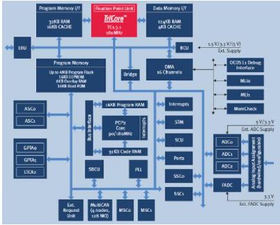 利用PRO-SIL系列产品实现汽车安全关键应用的解决方案