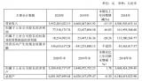 南京熊猫2020年实现营业总收入39.5亿,同比下降15.19%