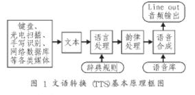 基于中文语音合成模块XF-S4240实现语音车载终端的设计