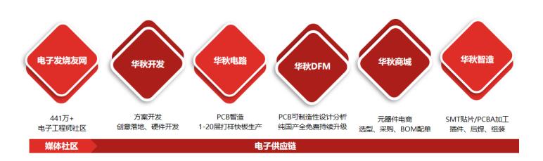 """華秋電子""""全家?!绷料嗌虾D秸?,聚力打造電子產業鏈一站式服務平臺"""